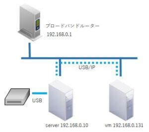 CentOS7でUSB/IPを有効にする